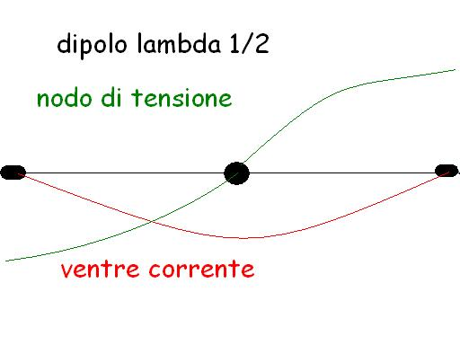 dipolo 1/2 onda